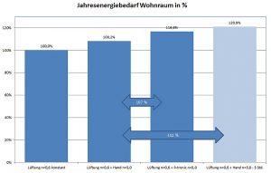 <strong>Grafik 1: Darstellung der prozentualen Steigerung des Jahresenergiebedarfs. Grafik: zvg</strong>