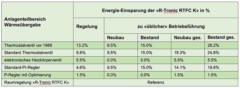 Tabelle 1: Energieeinsparung der Raumregelung gegenüber verschiedenen Regelarten mit «üblicher» Betriebsführung in Neubau und Bestandsgebäuden.