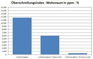 Grafik 2: Für den Wohnraum ist der sich ergebende Überschreitungsindex dargestellt. Grafik: zvg