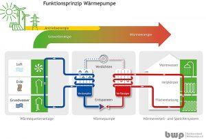 Das Funktionsprinzip einer Wärmepumpe. Grafik: Fraunhofer ISE
