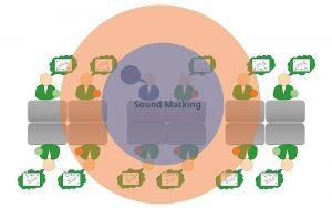 Sound Masking in Büroumgebungen erhöht das Wohlbefinden und die Leistungsfähigkeit der Mitarbeiter. Illustration: Fraunhofer IBP
