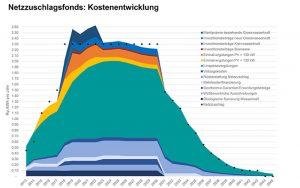 Kostenentwicklung des Netzzuschlagsfonds, Grafik: BFE (Klicken für grössere Darstellung)