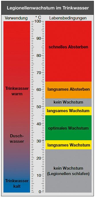 Wachstum von Legionellen im Trinkwasser in Abhängkeit von der Temperatur. Grafik: zvg