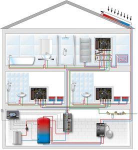 Einfaches Beispiel-Schema einer Installation mit Wohnungsstationen. Grafik: zvg