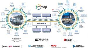 Die neue Energieforschungsplattform «ReMaP» der ETH Zürich, des Paul Scherrer Instituts (PSI) und der Empa will dazu beitragen, vernetzte Energiesysteme besser zu verstehen. Grafik: Empa