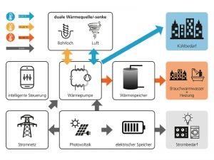 Im TRI-HP Projekt werden zwei Systemkonzepte mit zwei unterschiedlichen erneuerbaren Wärmequellen entwickelt. Grafik:HSR