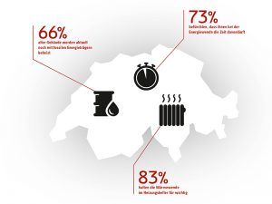 83 Prozent der Befragten halten die Wärmewende im Heizungskeller für wichtig. Grafik: Stiebel Eltron