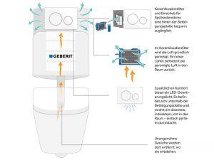 Das Geberit DuoFresh Modul ist eine innovative und effektive Lösung für die Beseitigung von Gerüchen aus dem WC. Die Luft wird direkt aus der Keramik abgesogen.