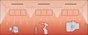 Dank des Prinzips der Strahlungswärme liegt die empfundene Temperatur im Heizbetrieb höher und im Kühlbetrieb niedriger als die tatsächlich gemessene Raumtemperatur. Dadurch sinkt der Energiebedarf um bis zu 40 Prozent. Der Betrieb der Deckenstrahlplatten erfolgt lautlos und ohne Staubaufwirbelung.