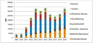 Jährliche Verkäufe von Photovoltaikanlagen in der Schweiz in Kilowatt Leistung. Gut erkennbar ist das rasche Wachstum nach 2010, ausgelöst durch die kostendeckende Einspeisevergütung (KEV). 2016 und 2017 wurden nur noch Kleinanlagen gefördert, während 2018 die ersten Auswirkungen der Energiestrategie 2050 sichtbar werden. Datenquelle: Markterhebung Sonnenenergie 2019. Grafik: Swisssolar