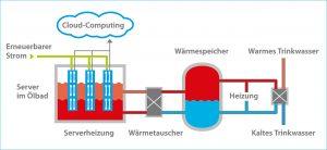 Das Funktionsprinzip Die Server des Mini-Rechenzentrums liegen in einem Ölbad und geben an dieses Wärme ab. Angetrieben werden die Server mit 100 Prozent erneuerbarem Strom von IWB. Die Abwärme wird genutzt, um über Wärmetauscher Heiz- und Trinkwasser aufzuwärmen. Grafik: IWB