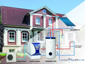 Bei einer Hybridheizung werden zwei Systeme miteinander kombiniert, meist eine Öl- beziehungsweise Gas-Heizung mit einer Luft-Wasser-Wärmepumpe. Erweitert werden kann das System mit Brauchwassererwärmer sowie Photovoltaik-Anlage. Foto:GKS