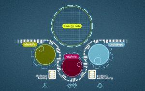 In einem dreistufigen Prozess werden im offenen Netzwerk des Energy Lab innovative Lösungen für die Energiezukunft entwickelt. Illustration: Raisa Durandi