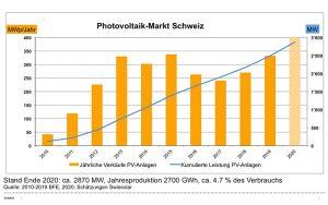 Ob sich dieser positive Trend im Photovoltaik-Markt Schweiz im nächsten Jahr fortsetzt, hängt massgeblich von der gesamtwirtschaftlichen Entwicklung ab. Grafik: Swissolar