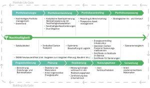 Eine Auswahl an relevanten Daten im Nachhaltigkeitsmanagement entlang des Portfolio &amp; Building Life Cycle. <strong>Zum Vergrössern bitte klicken.</strong> Grafik: Pom+