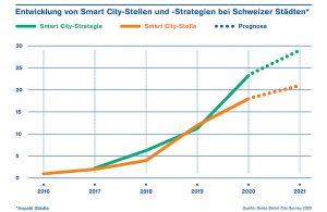 Entwicklung von Smart City-Stellen und -Strategien in Schweizer Städten. Grafik: ZHAW