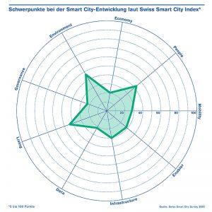 Schwerpunkte bei der Smart City-Entwicklung. Grafik: ZHAW