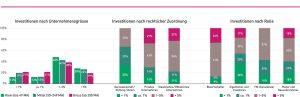 Investitionen in Innovation und Digitalisierung in Prozent des jährlichen Umsatzes. Grafik: pom+