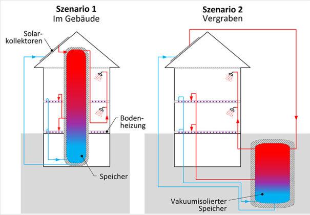 Bislang werden saisonale Warmwasserspeicher in der Regel innerhalb des Hauses verbaut, weil hier die Wärmeverluste für die Beheizung des Hauses genutzt werden können und keine Aushubkosten anfallen. Illustration: Schlussbericht OPTSAIS