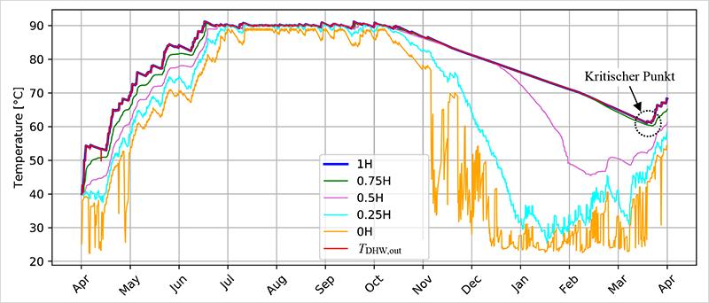 Typische Temperaturentwicklung im Jahresverlauf auf verschiedenen Höhen des Speichers (0H ist die Temperatur ganz unten, 1H die Temperatur ganz oben; 0.25H, 0.5H und 0.75H liegen dazwischen). TDHW stellt die höchste verfügbare Temperatur des Brauchwarmwassers dar. Grafik: Schlussbericht OPTSAIS