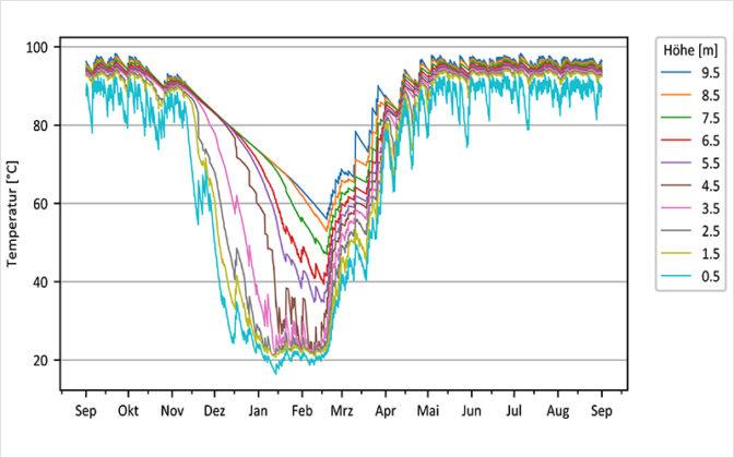 Die Abbildung links zeigt den ganzjährigen Low-flow-Betrieb der Solarkollektoren (geringe Durchflussmenge, daher höhere Temperaturen): Durch den Low-flow-Betrieb steigt die Temperatur im oberen Speicherbereich bereits wieder ab Mitte Februar. Die Abbildung rechts zeigt die Kombination von High-flow-Betrieb im Sommer und Low-flow-Betrieb im Winter: Durch den High-flow-Betrieb im Sommer wird der Speicher bis in die unterste Schicht durchgeladen, so dass auch Anfang November noch im ganzen Speicher Temperaturen von ca. 90 Grad erreicht werden. Dadurch können die hohen Temperaturen etwas länger gehalten werden. Grafiken: Zwischenbericht SensOpt