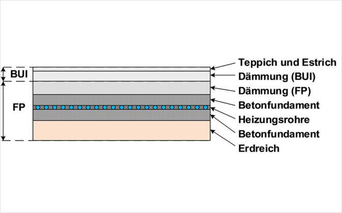 Schematische Darstellung einer Fundamentplatte, die während des Baus mit Rohrleitungen ausgestattet wird, durch welche später die Wärmeträgerflüssigkeit der Wärmepumpe zirkuliert. Grafik: Zwischenbericht SensOpt