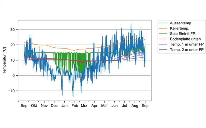 In der Fundamentplatte (rote Kurve) herrschen im Winter höhere Temperaturen als in der Aussenluft (blau). Grafik: Zwischenbericht SensOpt