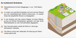 Funktionsweise einer Geothermieanlage. Grafik: BBL